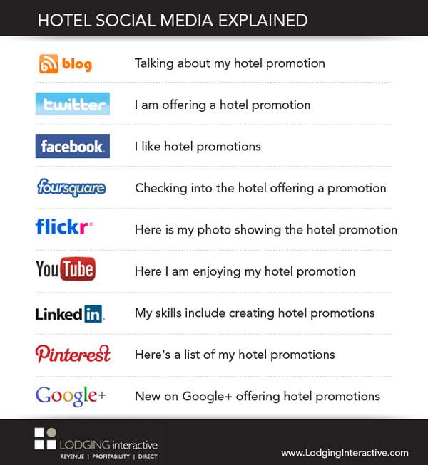 Hotel-social-media-explained
